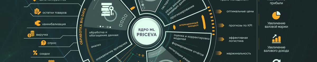 Актуальность отчетов, сбор произвольных данных и искусственный интеллект